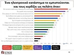 ηλεκτρονικό εμπόριο ελλάδα πίνακας στατιστικών